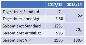Eintrittspreise Regionalliga Ost 2018/2019